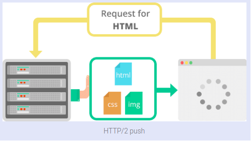 HTTP/2: the difference between HTTP/1 1, benefits and how to use it