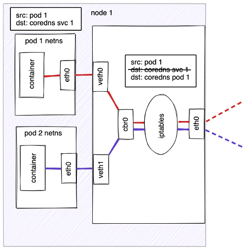 A request packet is transmitted from the container in the Pod with a src of Pod 1 and dst of coredns svc 1. It exits the Pod via the eth0 interface and travels via the virtual ethernet device to the bridge. The ARP protocol running on the bridge does not know about the Service so it transfers the packet out through the default route—eth0. Before being accepted at eth0 the packet is filtered through iptables which rewrite the destination of the packet from the Service IP to a specific Pod IP.