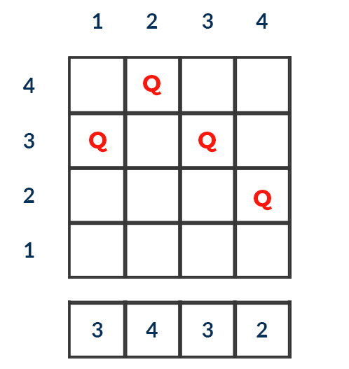 Computing number of conflicting pairs in N-Queen board in