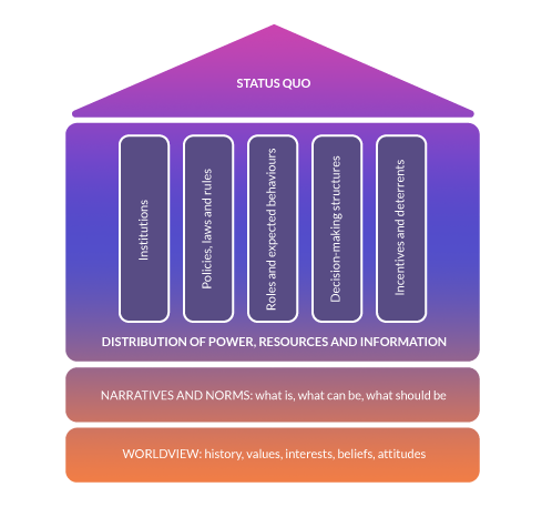 Diagram of house showing worldview, narratives and norms, distribution of power, resources and information, other structures.