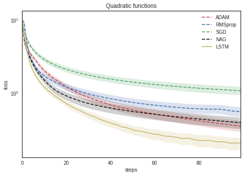 "Paper repro: ""Learning to Learn by Gradient Descent by"