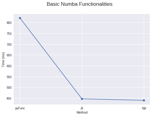 Speed Up your Algorithms Part 2— Numba - Towards Data Science
