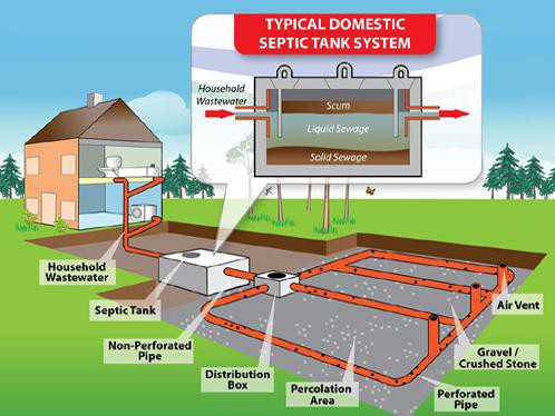 How Septic Tanks work and When to empty them! - Waste Disposal Hub