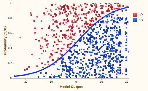 Machine Learning using Logistic Regression in Python with Code