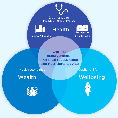 The health, wellbeing and financial impact of infant functional