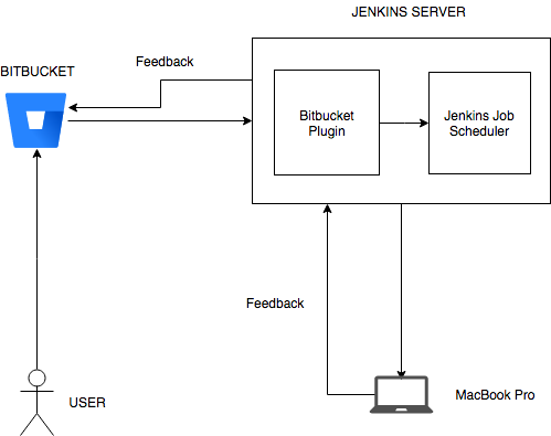 iOS Continuous Deployment with Bitbucket, Jenkins and