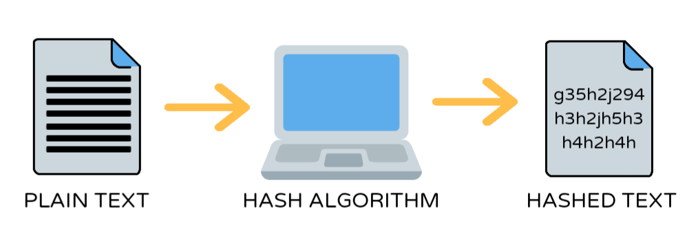 Cryptographic hashing