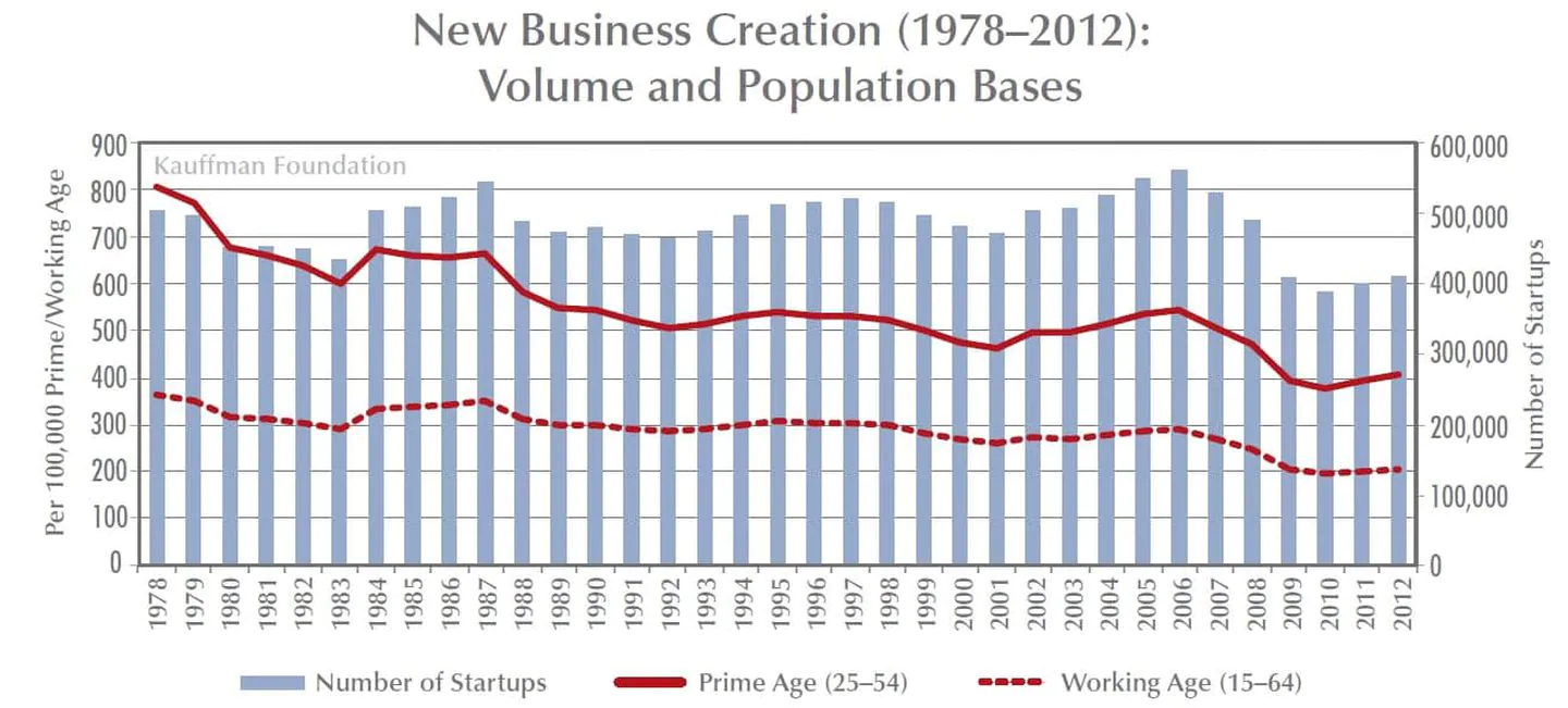 A graph showing business creation volume from 1978–2012 is roughly the same as it is today, despite new group processes.
