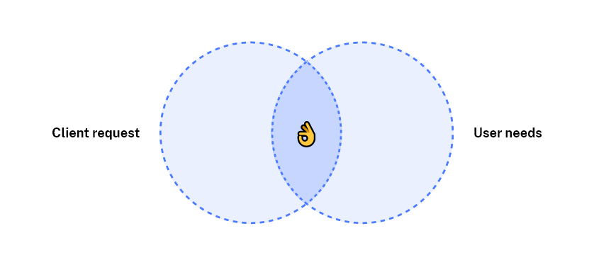 """A venn diagram which combines """"Client Request"""" and """"User needs"""""""