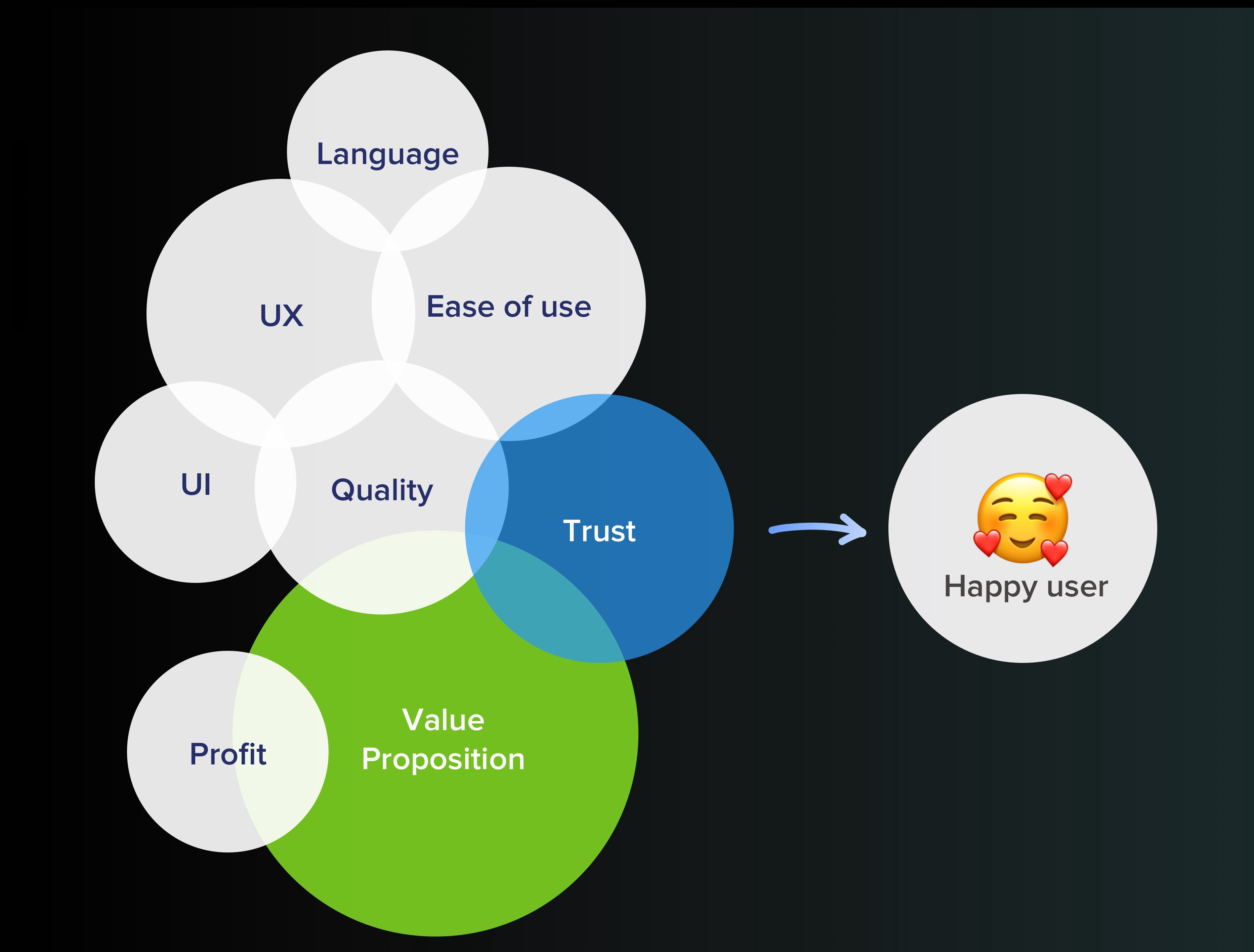 UX process and what makes a great product.