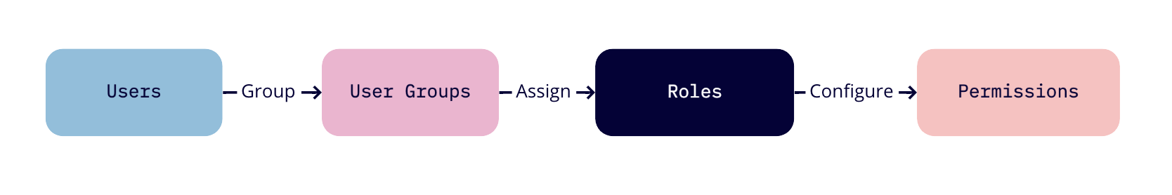 Diagram for RBAC with user groups