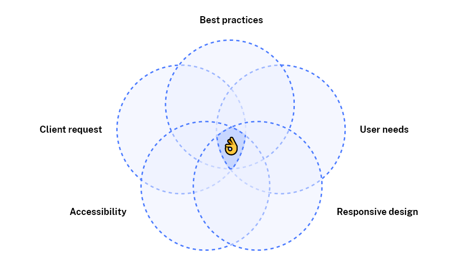 """A venn diagram which combines """"Responsive design"""", """"Accessibility"""", """"User needs"""", """"Client request"""" and """"Best practices"""""""