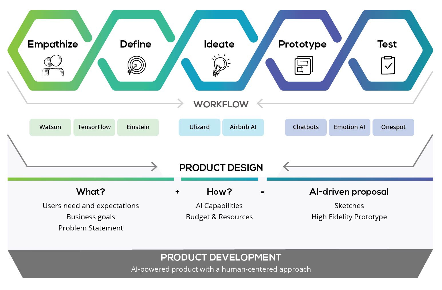 Infograph: Illustrates the 5 design thinking phases connecting them with AI tools to improve the workflow and a UXD process.