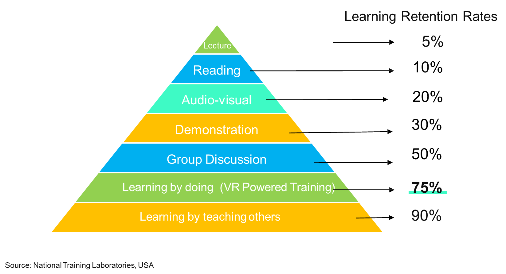 chart showing learning retention rates