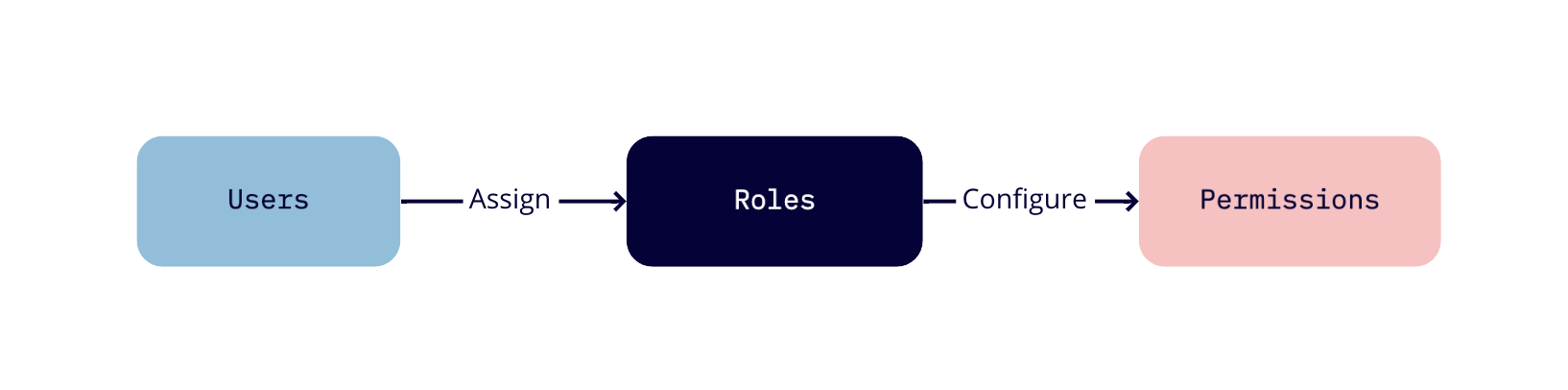 Diagram for users, roles, and permissions