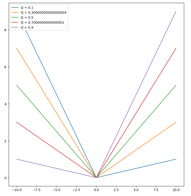 Quantile regression objective function for various alpha.