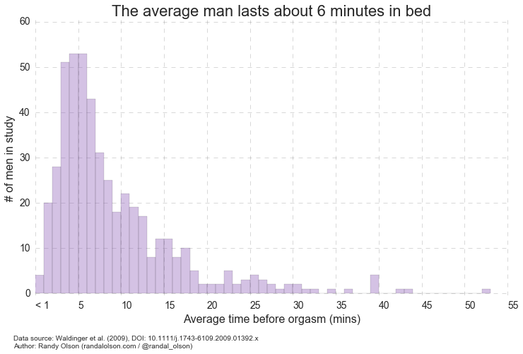 average time a man lasts in bed