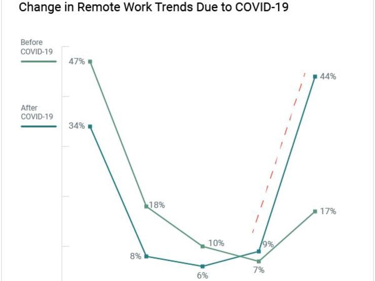 Changes in remote trends featured image