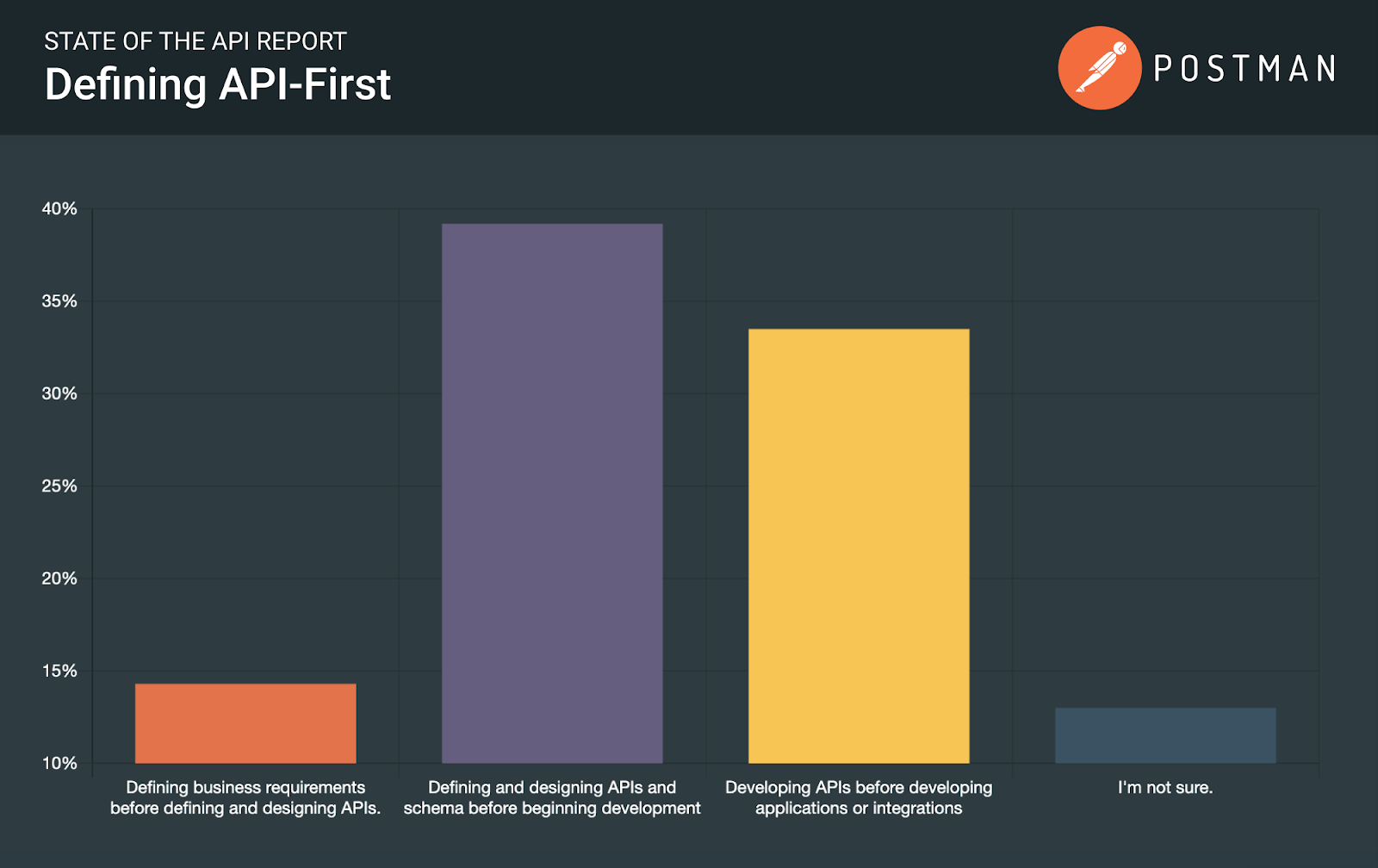 State of the art API report: defining API-first