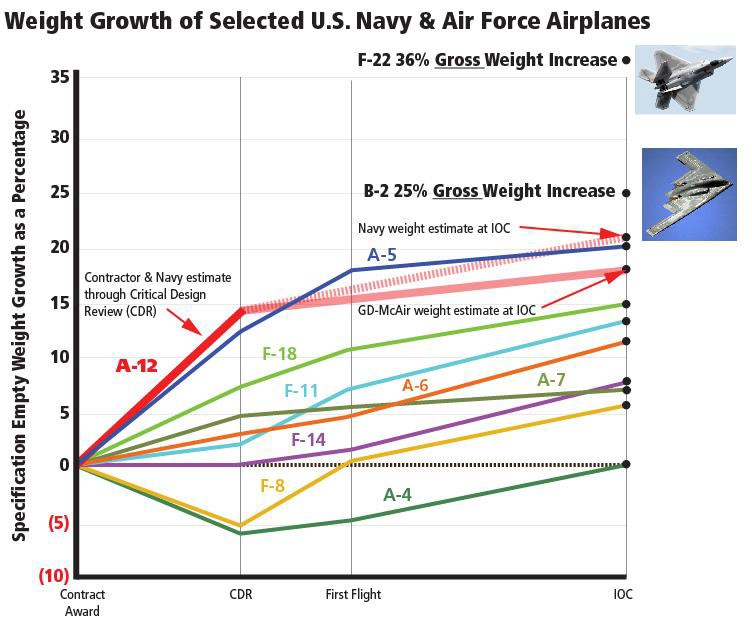 weight_growth_of_selected_aircraft