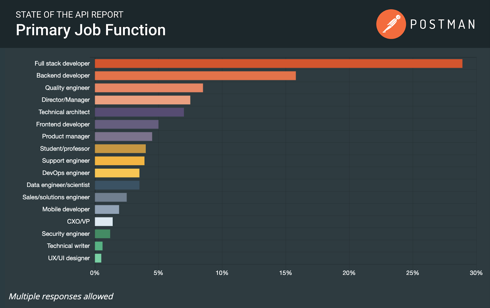 State of the art API report: primary job function