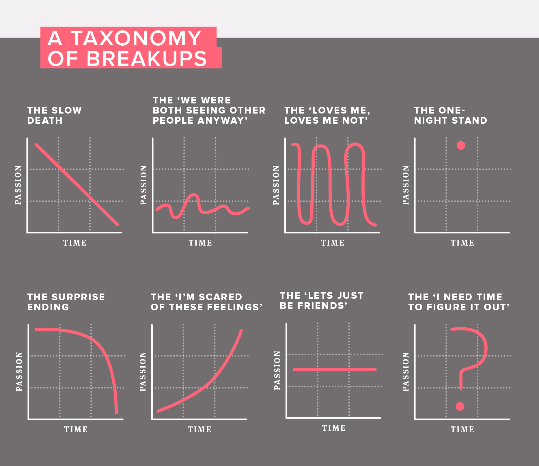 8 Graphs that Capture the Truths of Breaking Up — The Bold