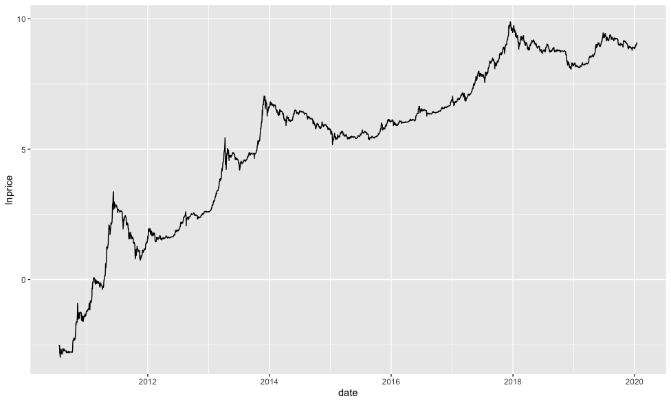 Examining Almost A Decade Of Price Data