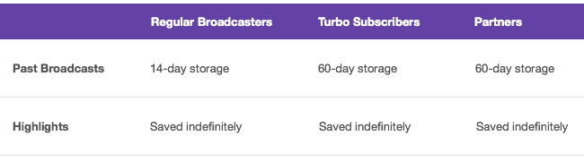 Update: Changes To VODs On Twitch - Twitch Blog