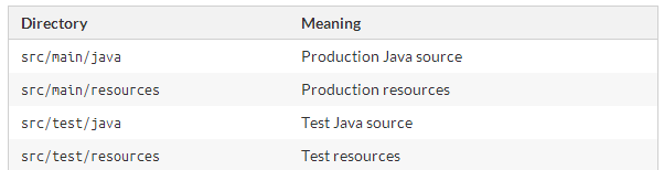 Gradle Tutorial : Part 2 : Java Projects - Romin Irani's Blog