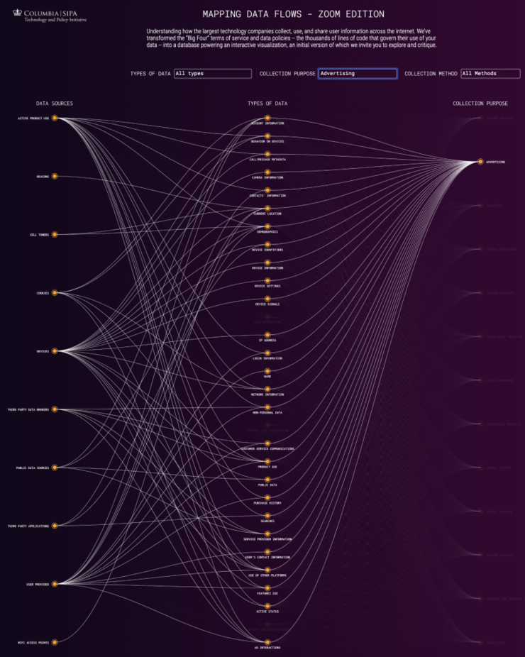 Mapping data flows zoom advertising purpose  818x1024