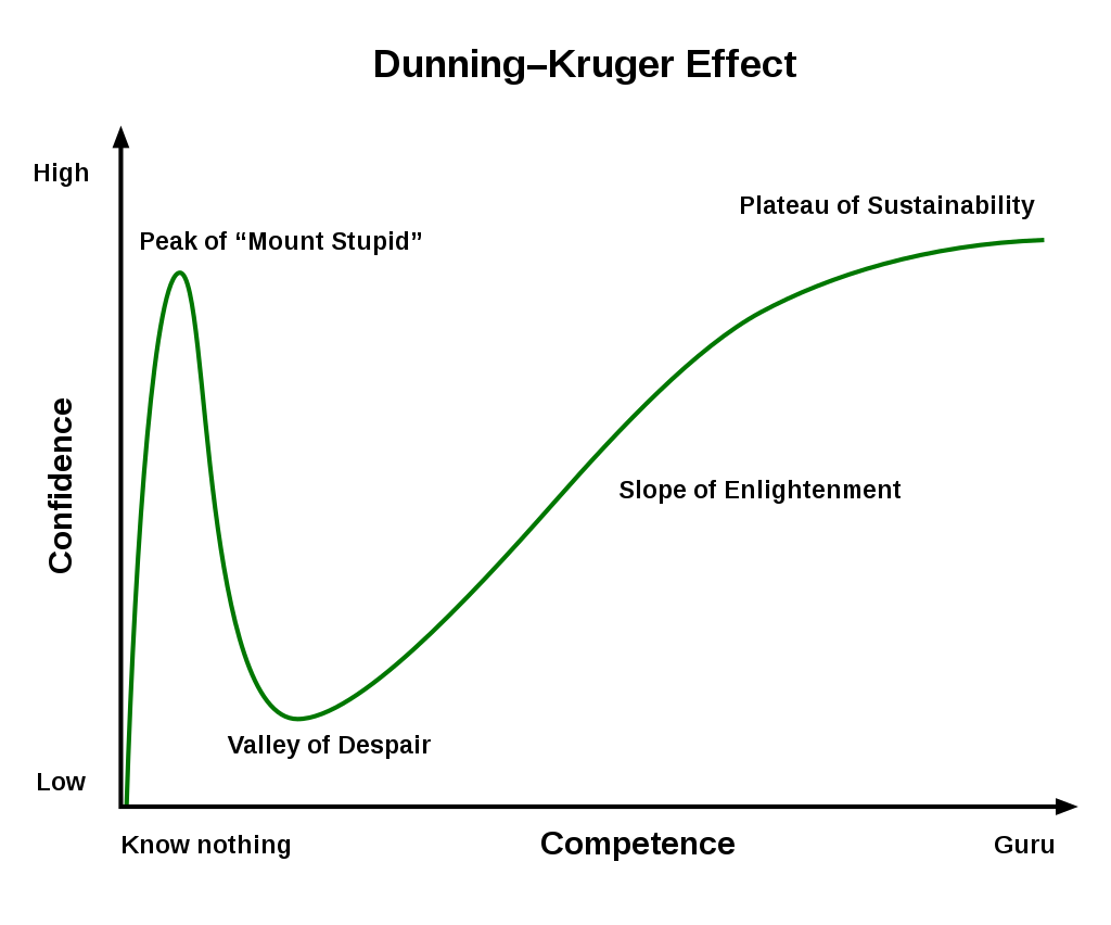 The Dunning-Kruger Effect - image courtesy of Wikipedia