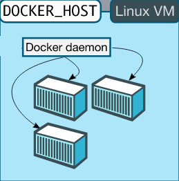 Docker Toolbox Setup — Windows - Romin Irani's Blog