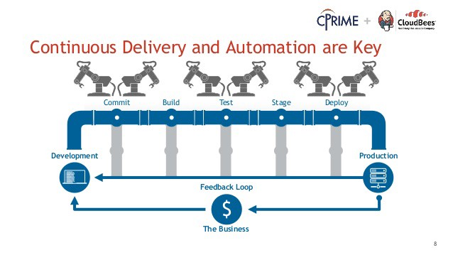 Continuous Delivery and Automation are Key