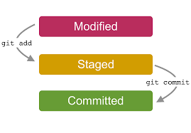Image result for git stage and commit