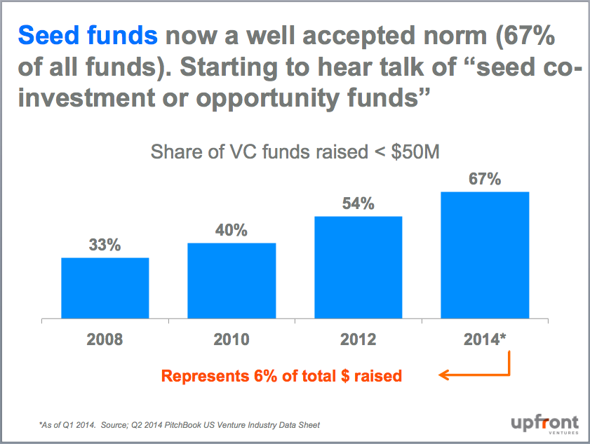 The Changing Structure of the VC Industry - Both Sides of