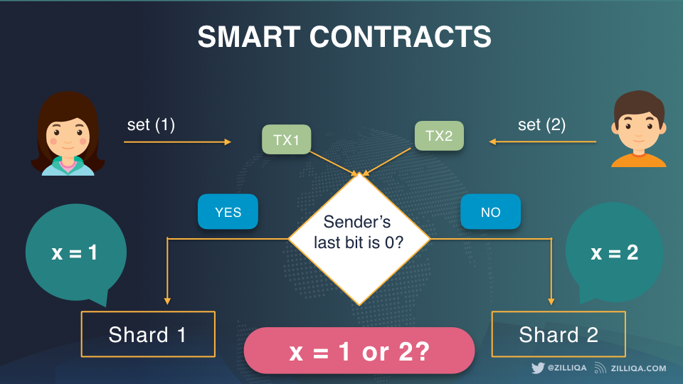 Image result for zilliqa smart contract