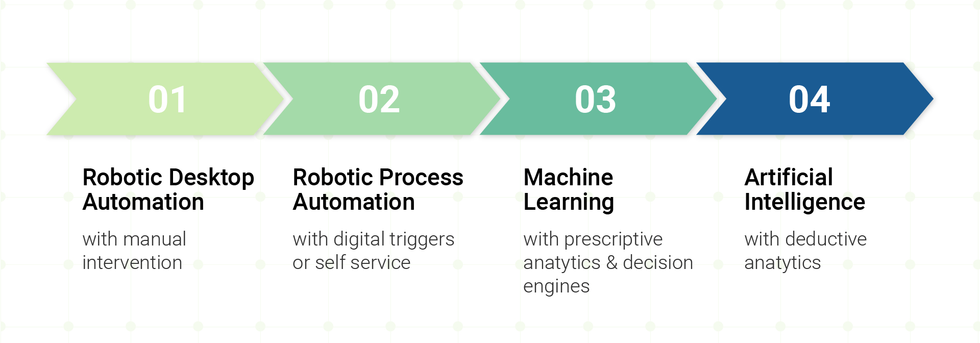 Different types of RPA