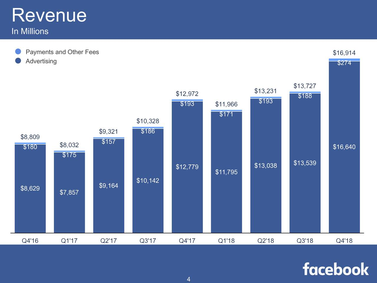 Growth of Facebook advertising