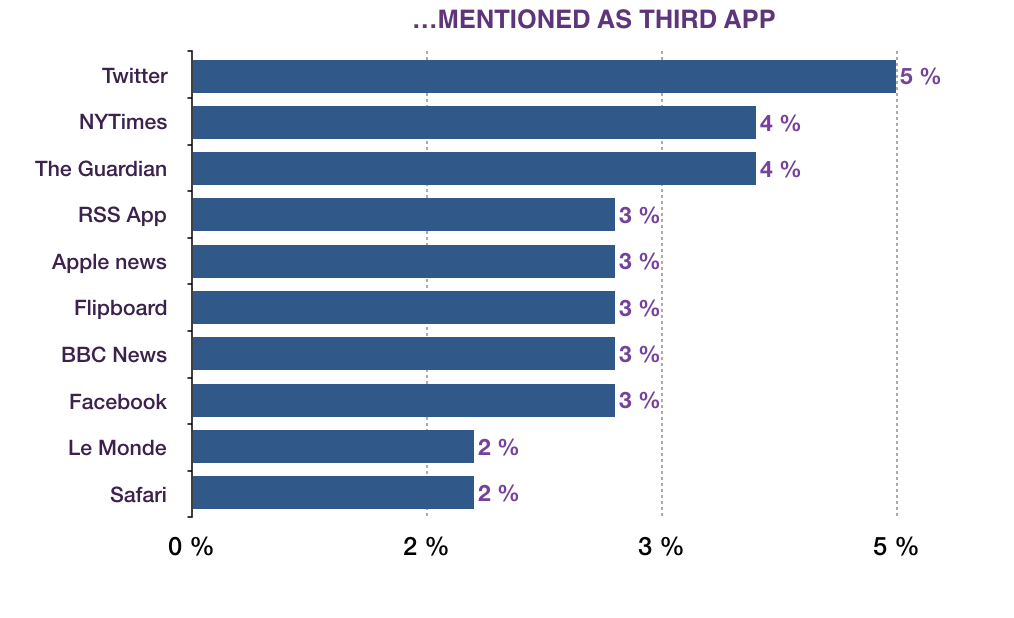 Surprising Findings In Our News Apps Survey - Monday Note