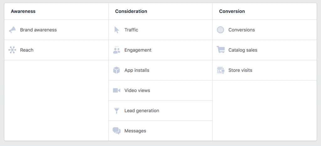 Facebook ad campaign types by sales funnel stage