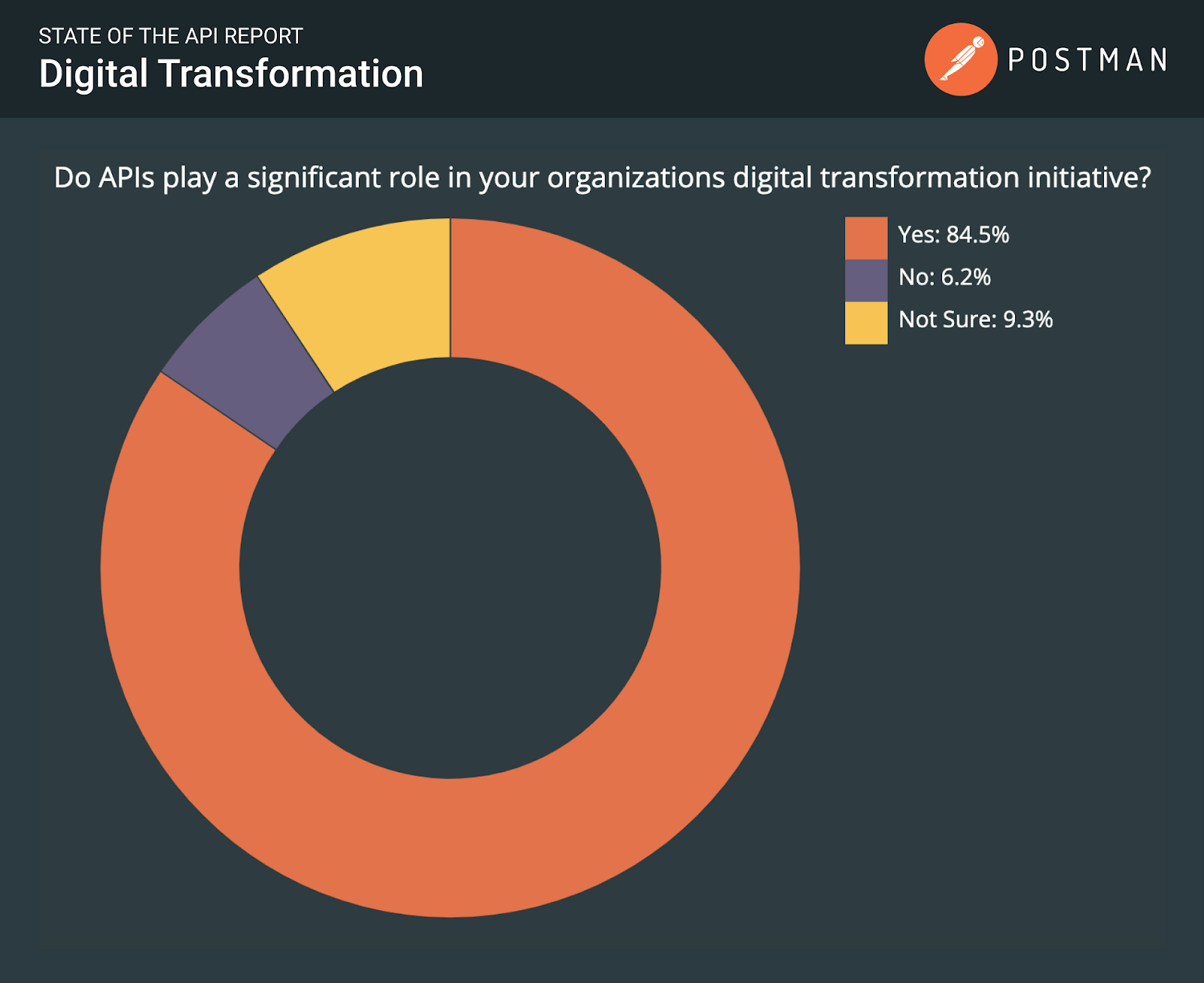 State of the art API report: digital transformation