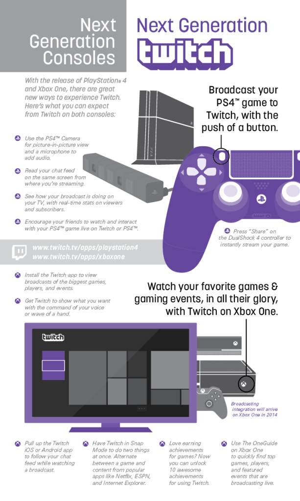 Next Generation Console Infographic - Twitch Blog