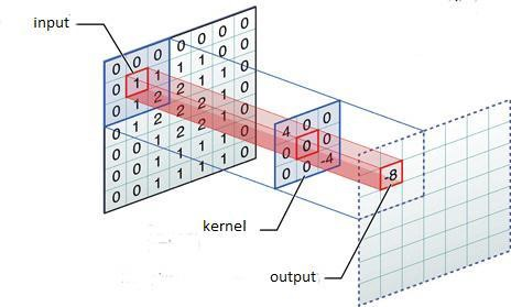Convolutional Neural Networks from the ground up - Towards