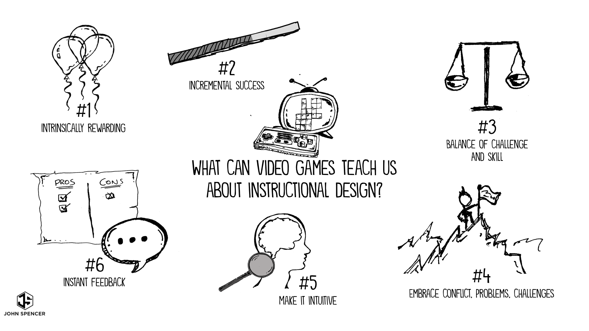 What Can Video Games Teach Us About Instructional Design By John Spencer The Synapse Medium