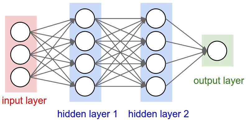 Image result for 4 layer neural network
