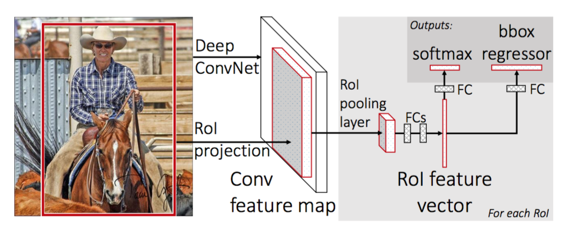 Network architecture - The Nuts and Bolts of Deep Learning Algorithms for Object Detection