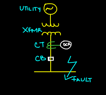 arc fault occur in power systems