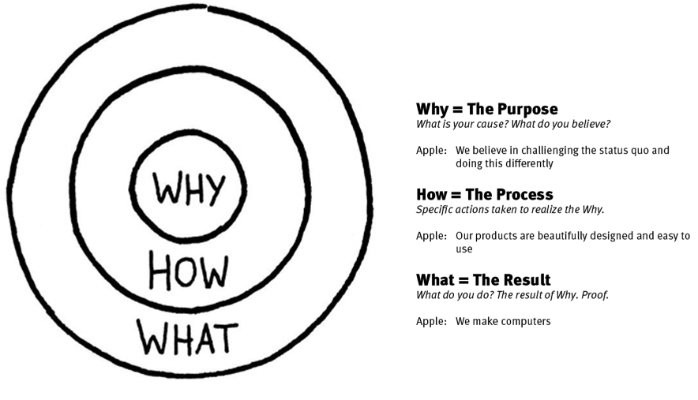 Image result for sinek golden circle
