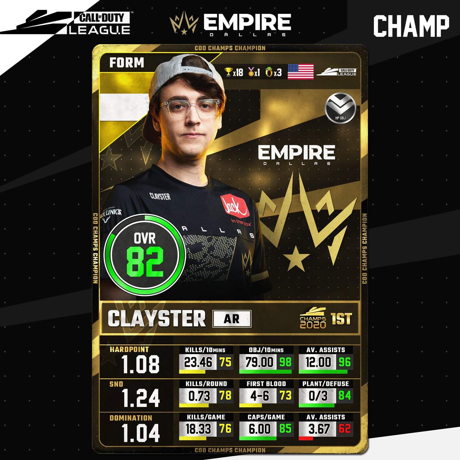 Clayster stats for CDL 2020.