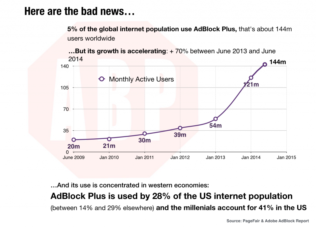 The Rise of AdBlock Reveals A Serious Problem in the ... A D Block Diagram on
